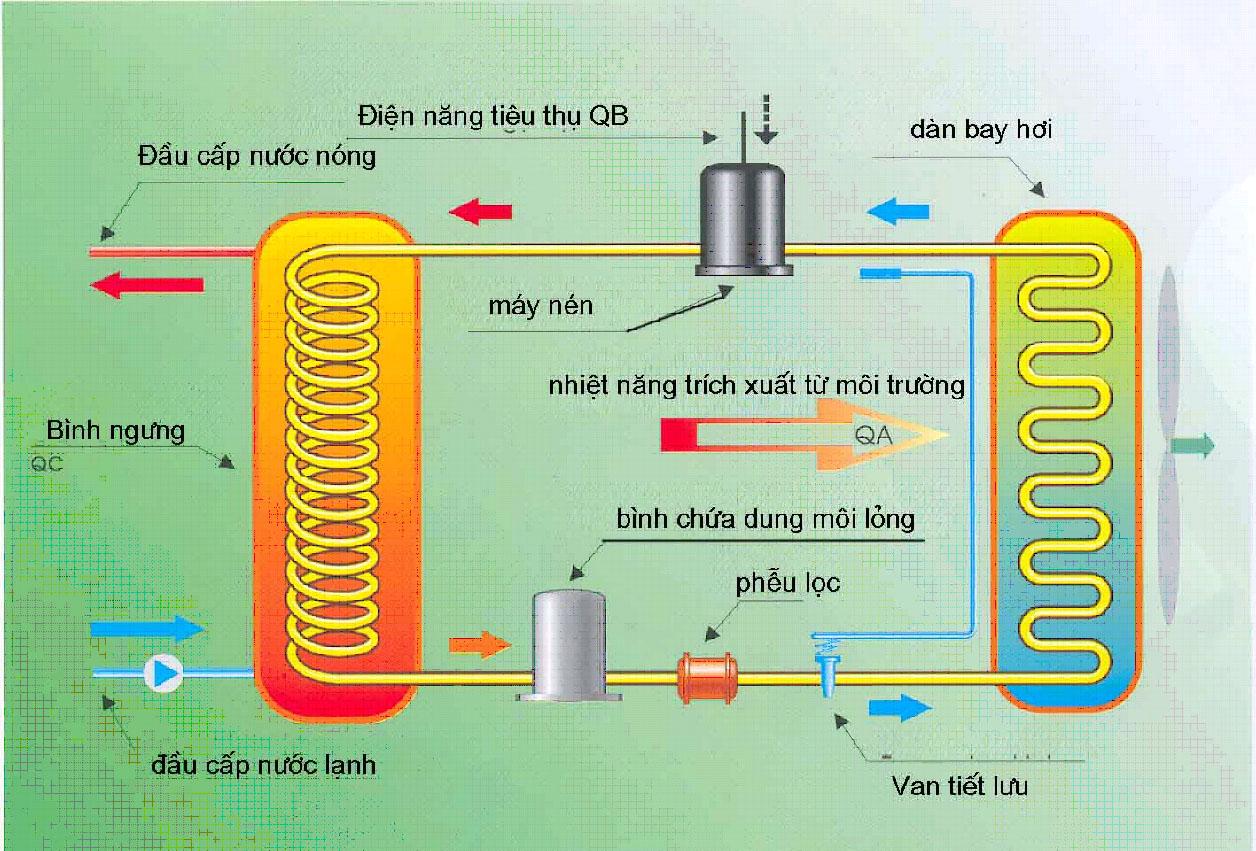 Những điều cần lưu ý khi sử dụng máy nước nóng năng lượng mặt trời